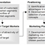 Market Segmentation – Why is it Important?