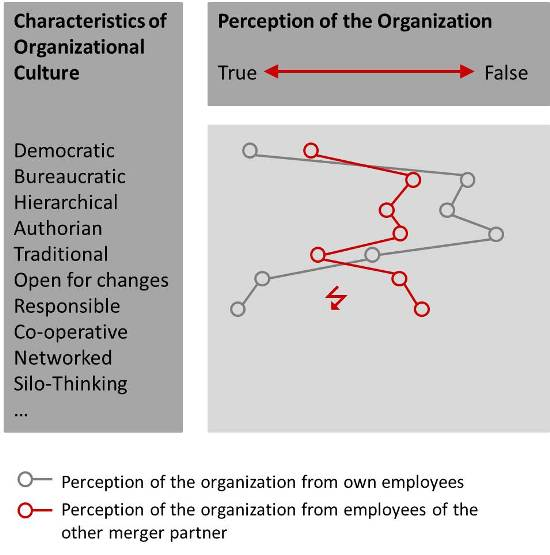 analysis of perceptions of corporate culture reveals areas of conflict