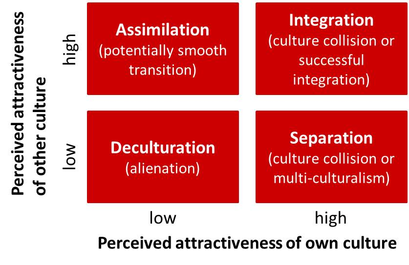 Perceived attractiveness of corporate cultures in a merger