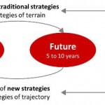 The big shift in strategy