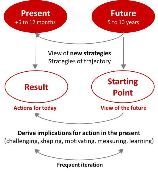 The future positon is the starting point to derive actions in the present