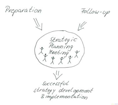 Preparation and follow-up as prerequisites for a successful strategic planning meeting
