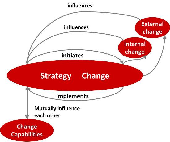 Strategy and change are the same and are interrelated in many ways