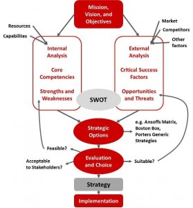 Which option is part of an implementation strategy