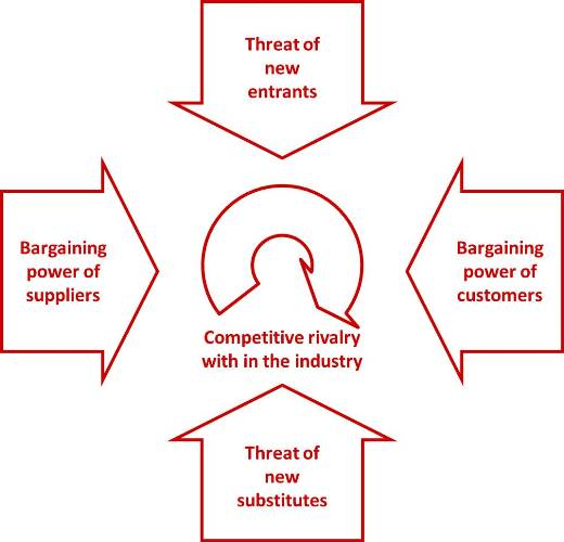 an analysis of five forces analysis The five forces analysis model has five important forces which determine and analyses the competitive power in the business industry and the environment the company is working in the five forces are as follows.